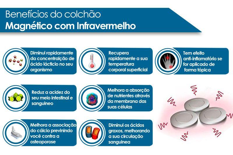 Conjunto 3 em 1 (Cama Box + Cama Auxiliar Courino Branco Ortobom) + (Colchão Anjos Confort Magnético Terapêutico c/ Infravermelho)